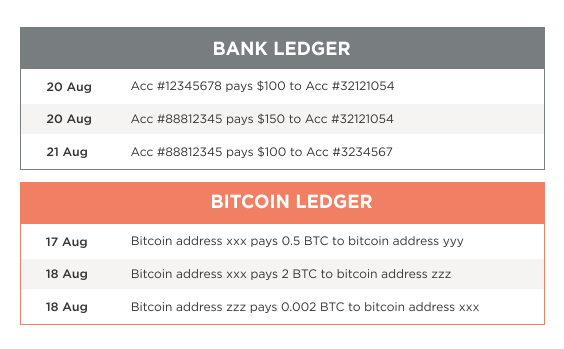 Simplified Bank Ledger Vs Bitcoin They Are Similar