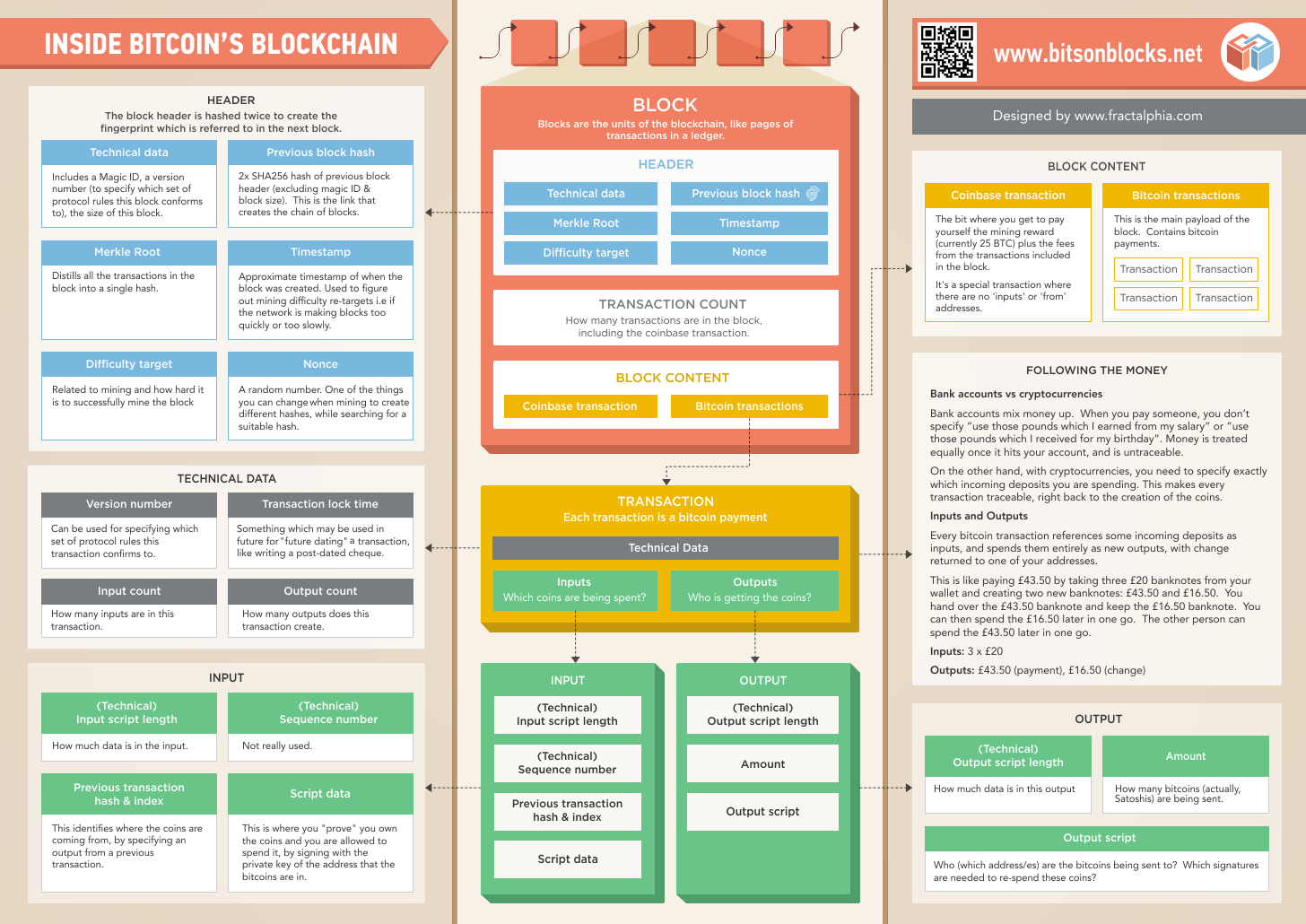 Inside Bitcoin Rsquo S Blockchain Bits On Blocks