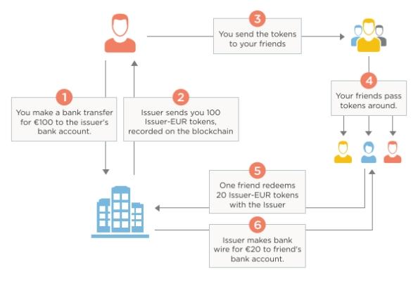 token_workflow