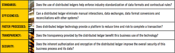 In a nutshell: DTCC whitepaper on distributed ledgers – Jan 2016