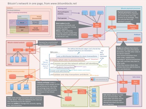 Bitcoin's network