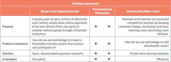 Confused by blockchains? Revolution vs Evolution