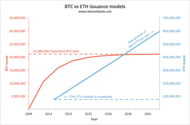 Eth Vs Btc Issuance