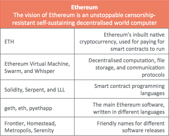 A gentle introduction toEthereum