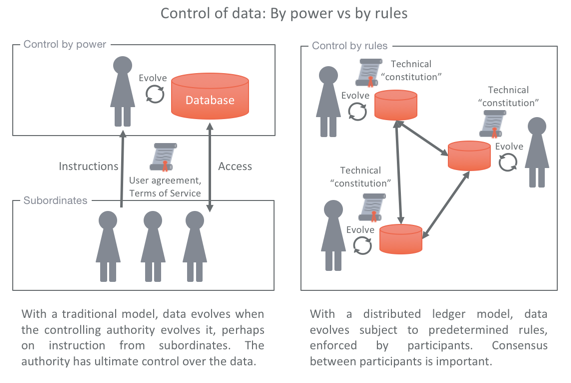 Distributed Ledgers: Shared control, not shared data