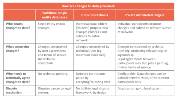 data_governance