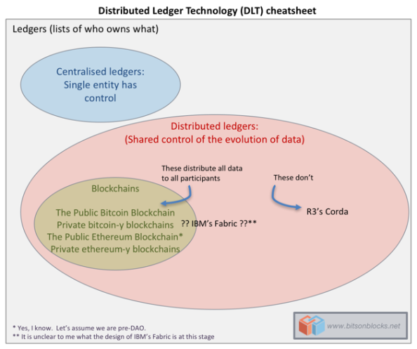 All Blockchains Are Distributed Ledgers But Not