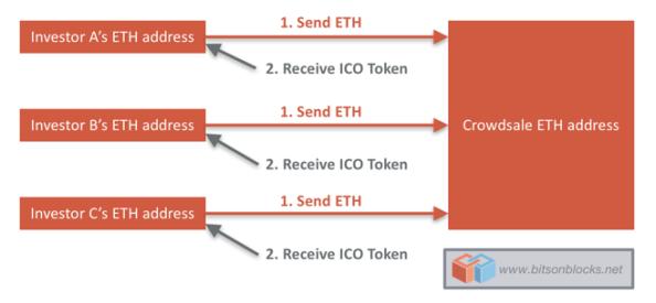 ICO_process