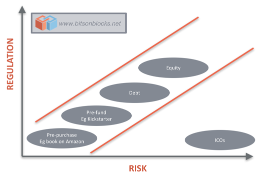ICO_risk_reward