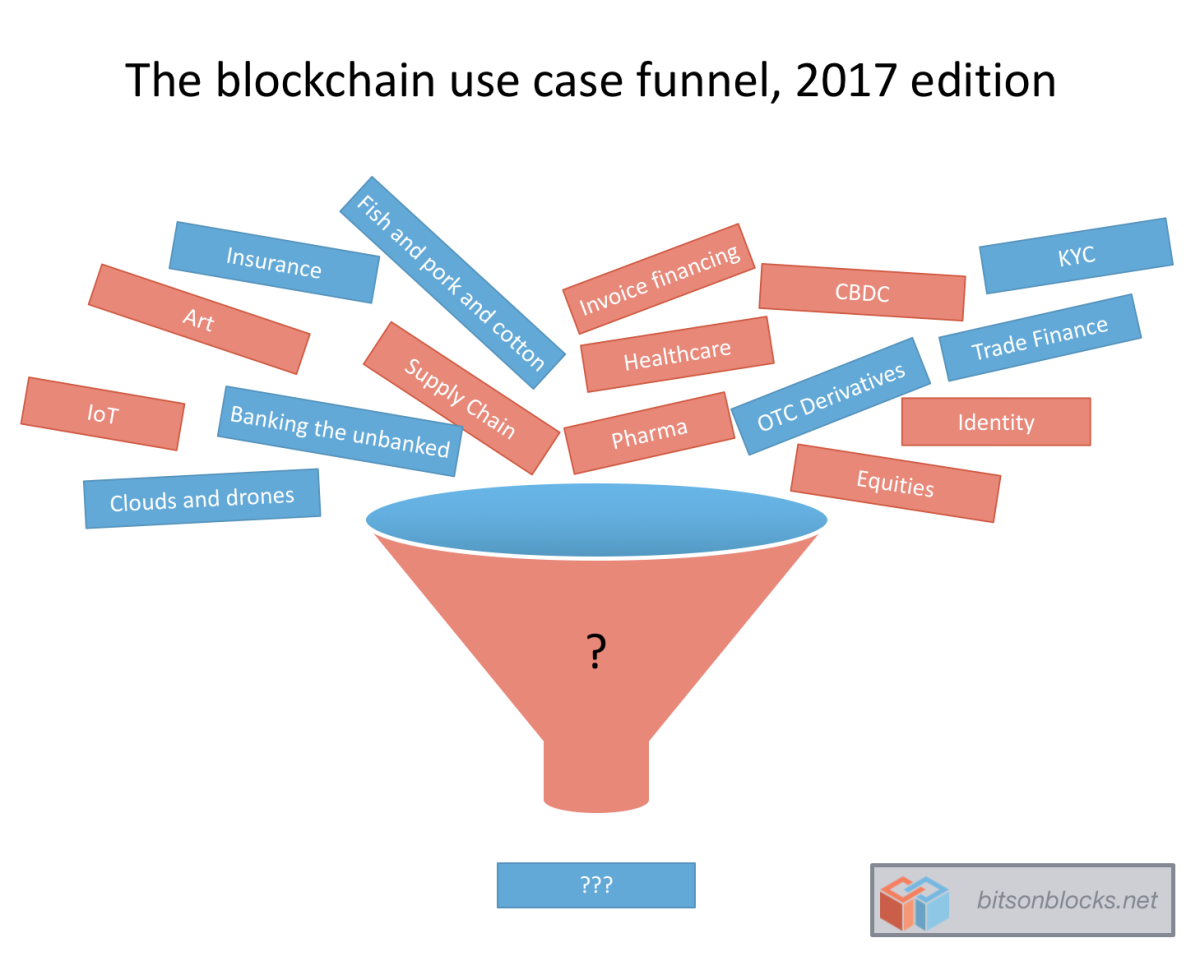 Technology Management Image: Avoiding Blockchain For Blockchain's Sake: Three Real Use