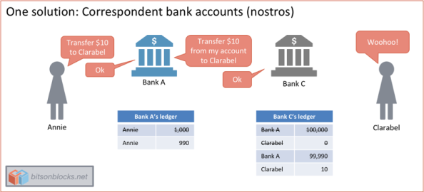 correspondent_bank_accounts_nostros